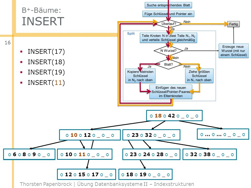 B+-Bäume: INSERT INSERT(17) INSERT(18) INSERT(19) INSERT(11)