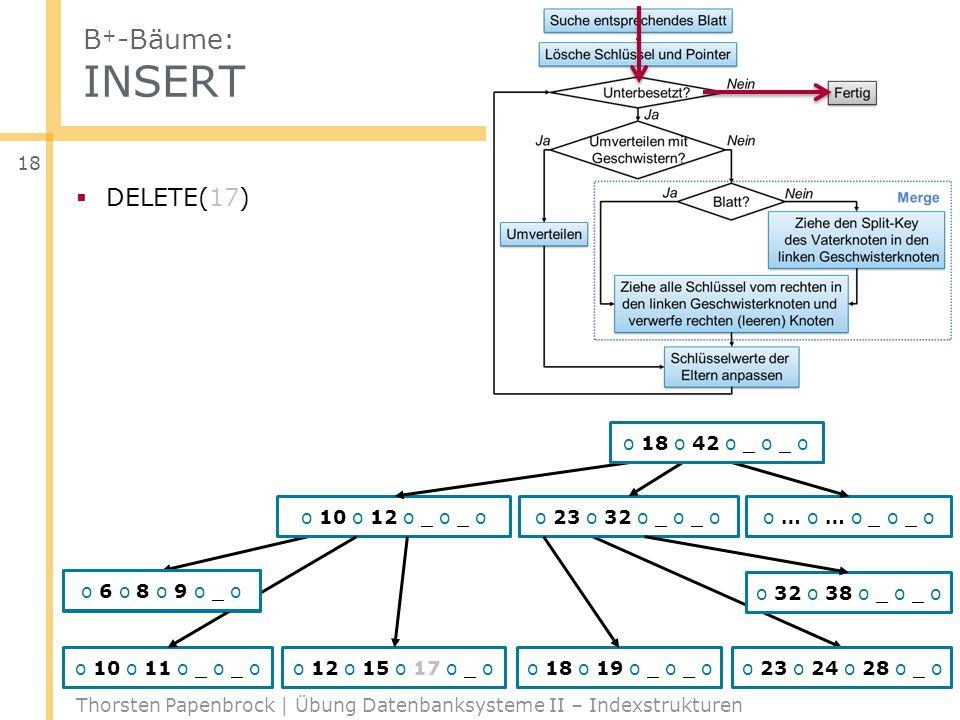 B+-Bäume: INSERT DELETE(17) o 18 o 42 o _ o _ o o 10 o 12 o _ o _ o