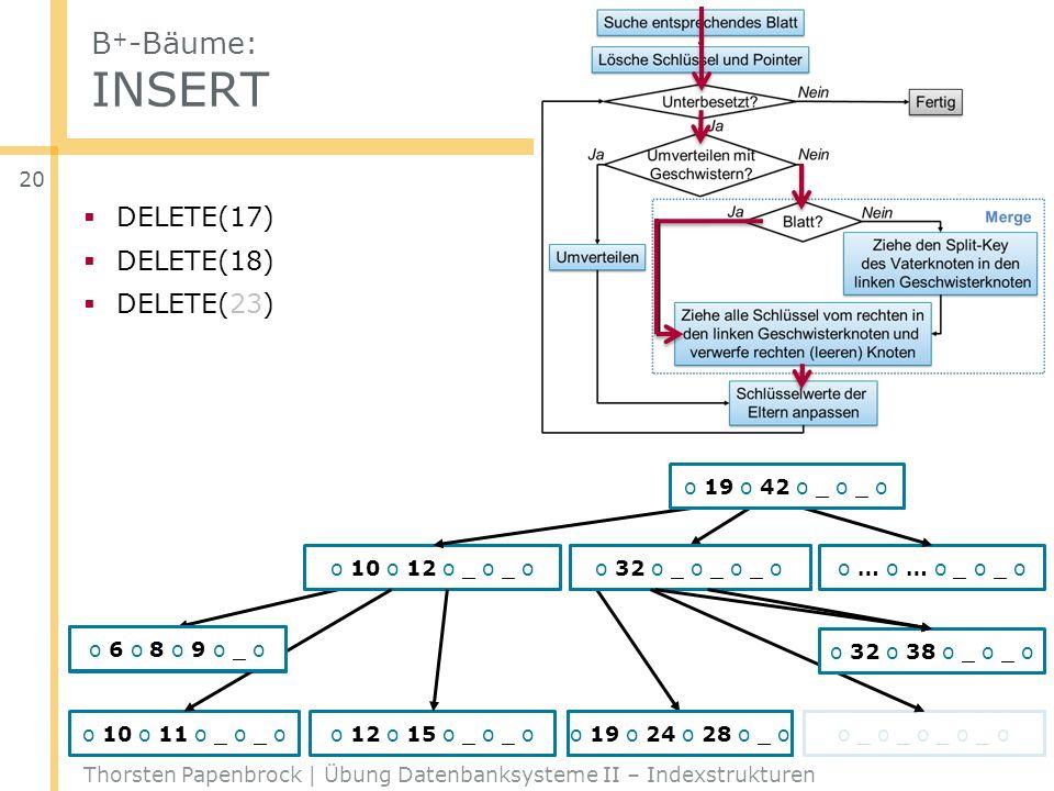 B+-Bäume: INSERT DELETE(17) DELETE(18) DELETE(23) o 19 o 42 o _ o _ o
