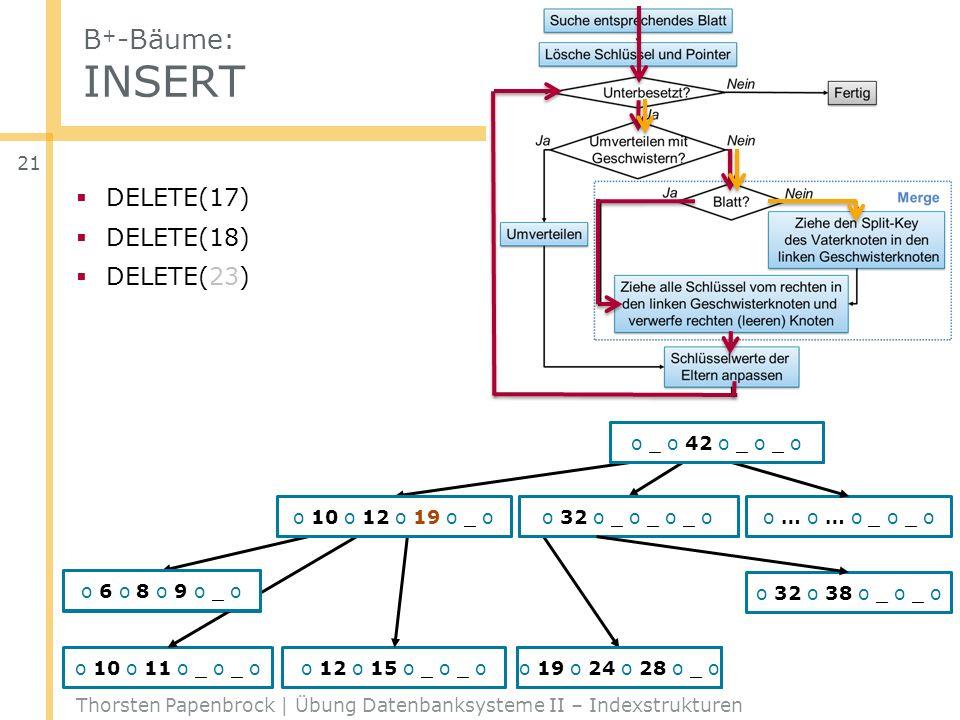 B+-Bäume: INSERT DELETE(17) DELETE(18) DELETE(23) o _ o 42 o _ o _ o