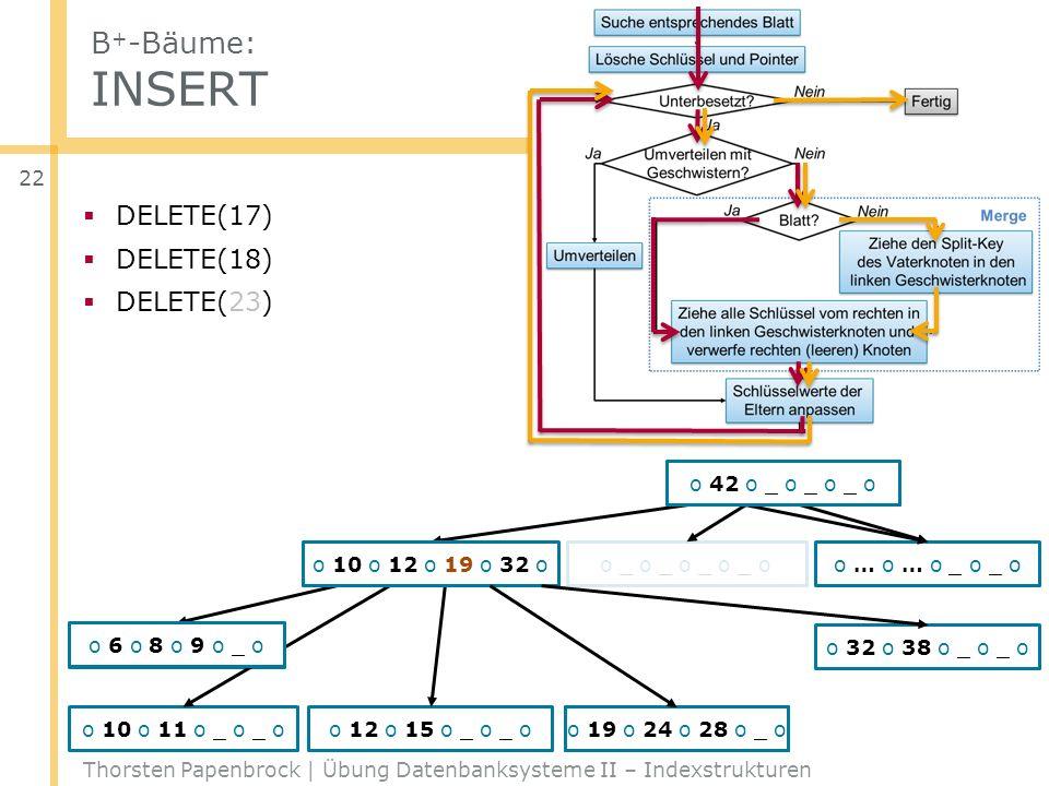 B+-Bäume: INSERT DELETE(17) DELETE(18) DELETE(23) o 42 o _ o _ o _ o