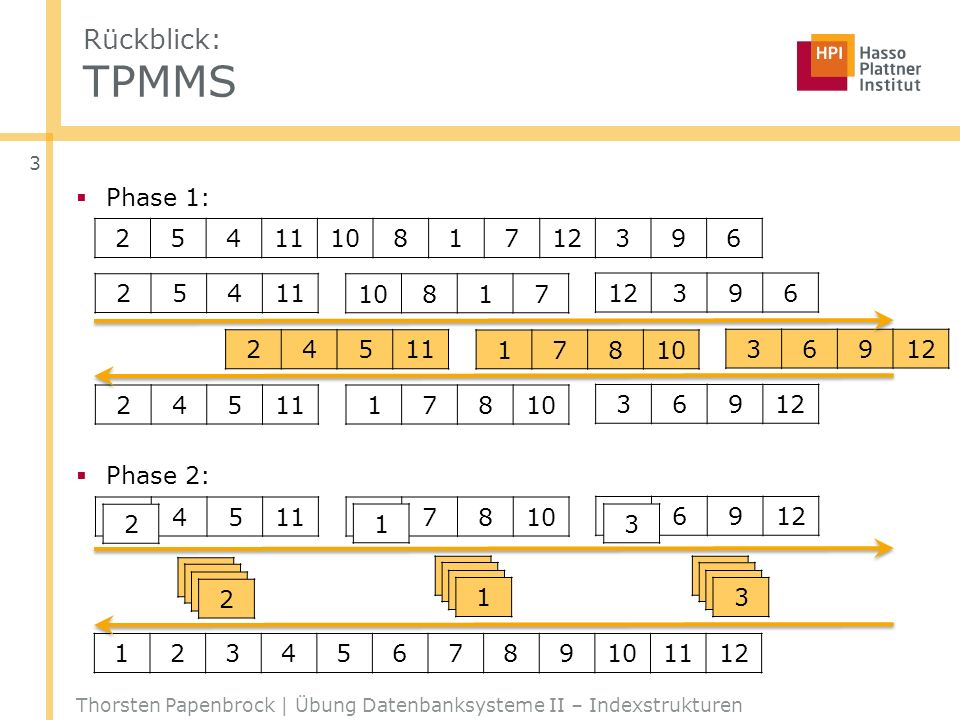 Rückblick: TPMMS Phase 1: Phase 2: 2 5 4 11 10 8 1 7 12 3 9 6 2 5 4 11