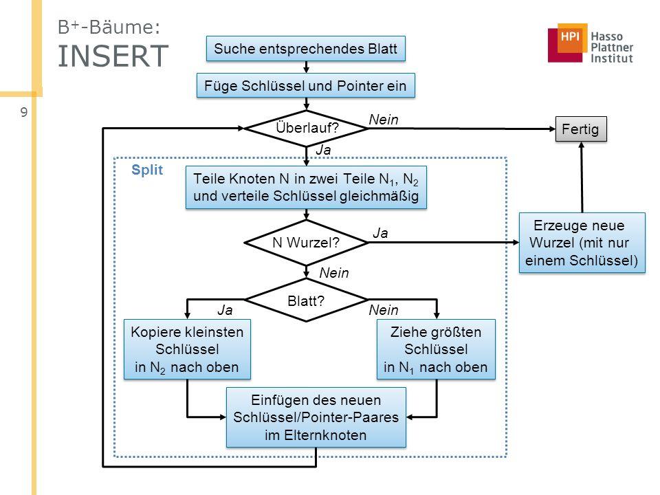 B+-Bäume: INSERT Suche entsprechendes Blatt