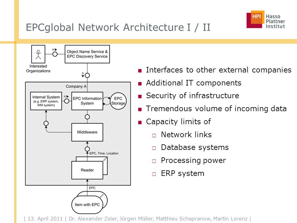 EPCglobal Network Architecture II / II
