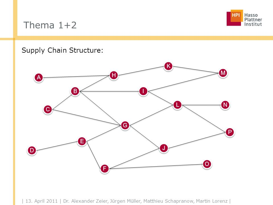 Thema 1+2 Supply Chains can vary among products Product A Product B