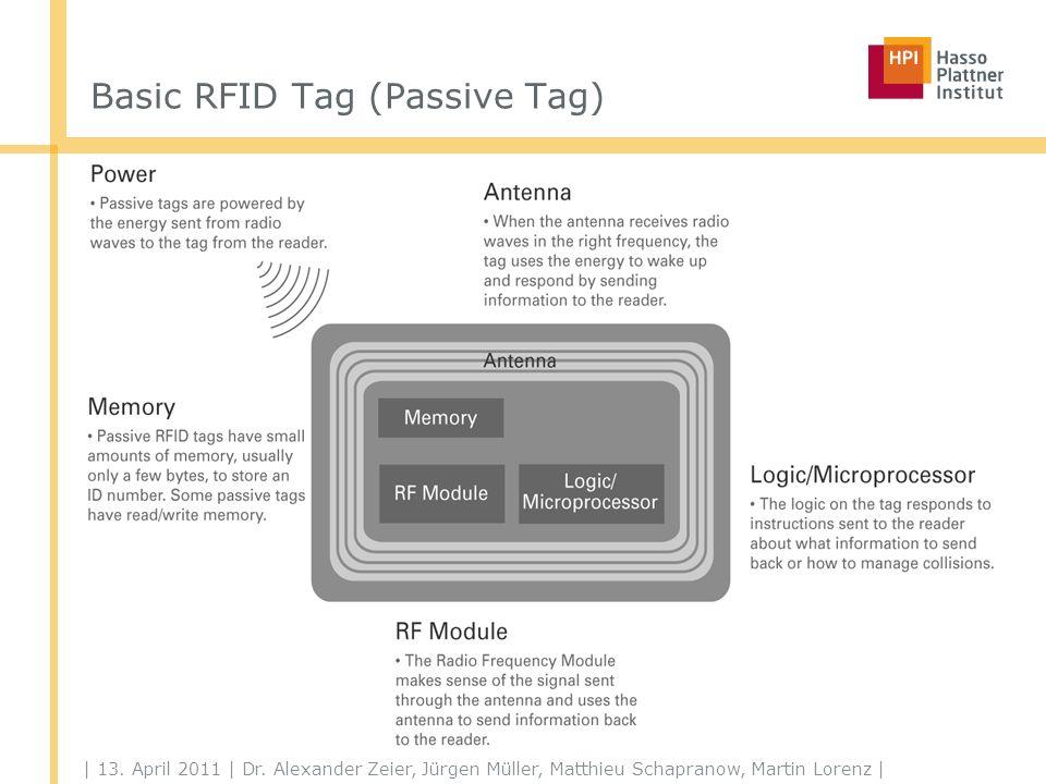 Smarter RFID Tag (Active Sensor Tag)