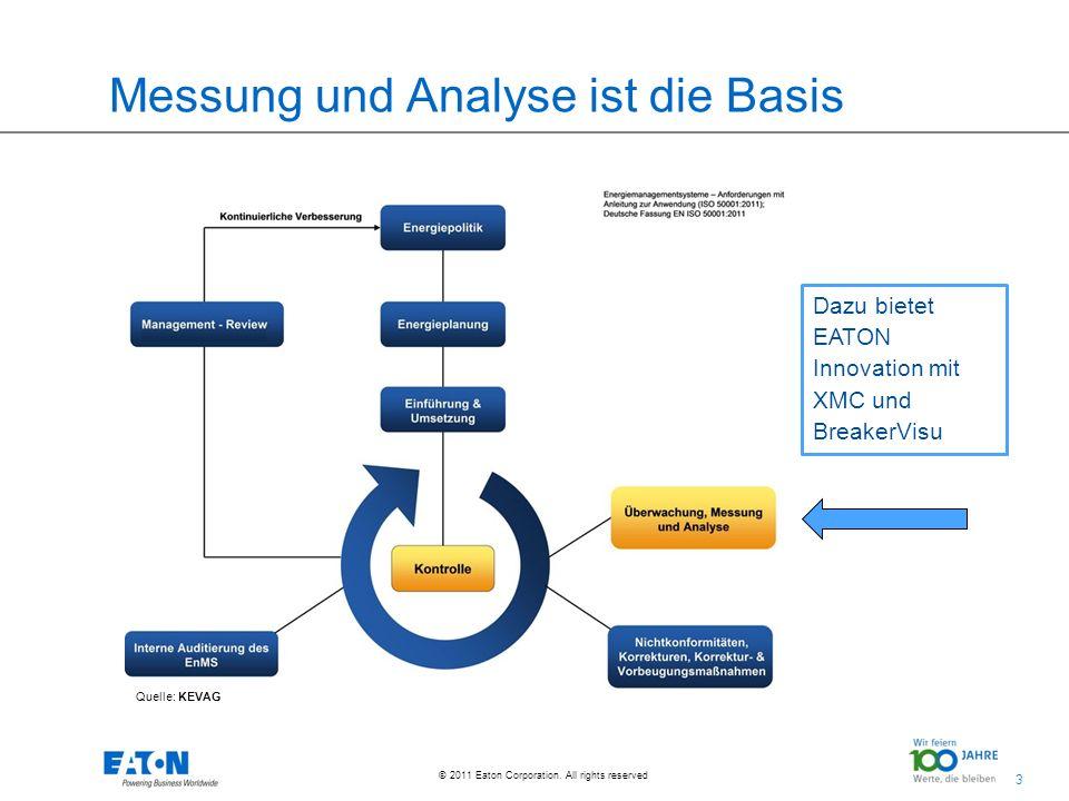 Messung und Analyse ist die Basis