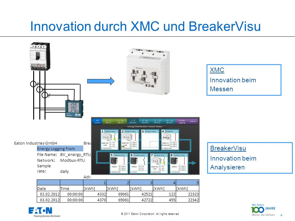 Innovation durch XMC und BreakerVisu