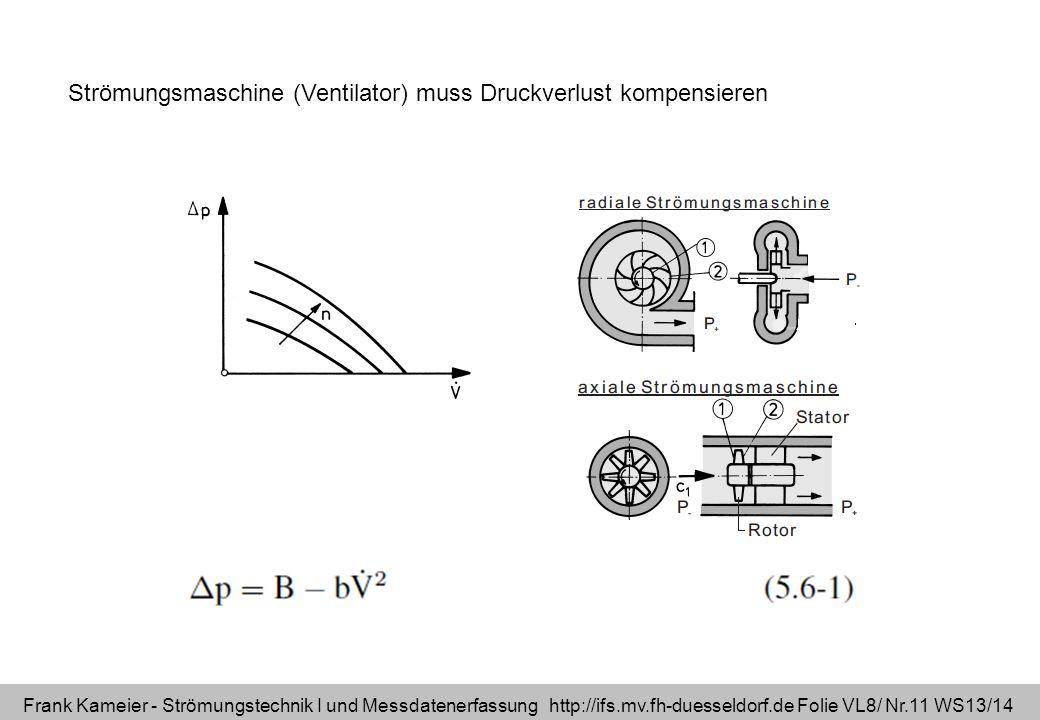 Strömungsmaschine (Ventilator) muss Druckverlust kompensieren
