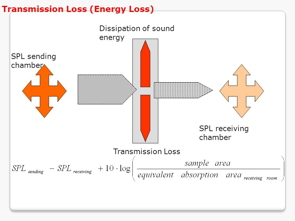 Transmission Loss (Energy Loss)