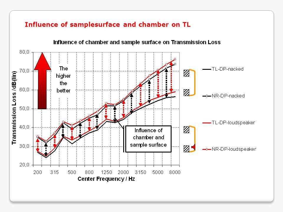 Influence of samplesurface and chamber on TL