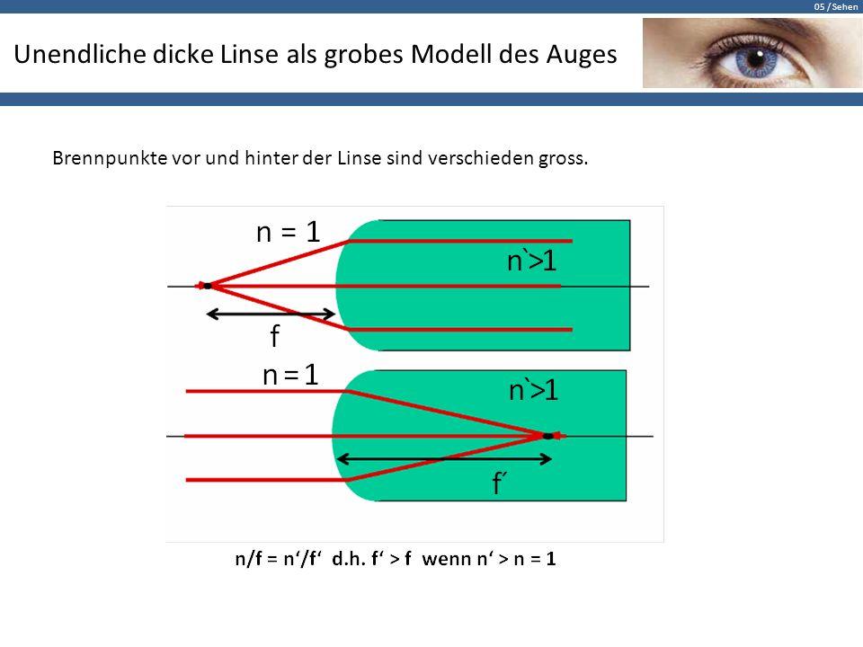 Unendliche dicke Linse als grobes Modell des Auges