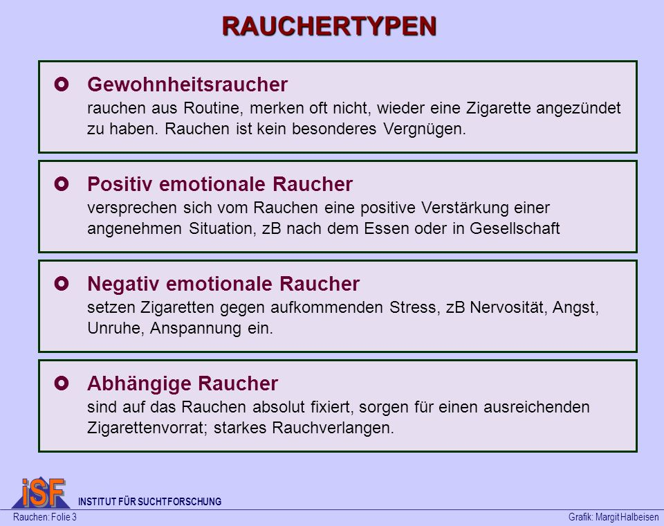 iSF RAUCHERTYPEN Gewohnheitsraucher Positiv emotionale Raucher