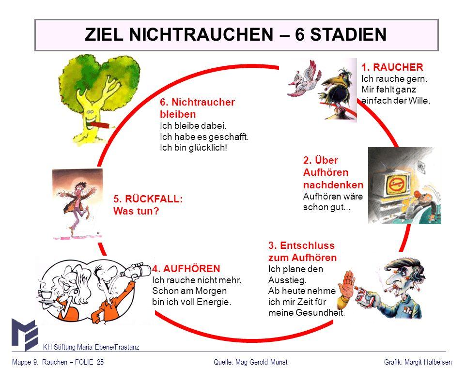 ZIEL NICHTRAUCHEN – 6 STADIEN