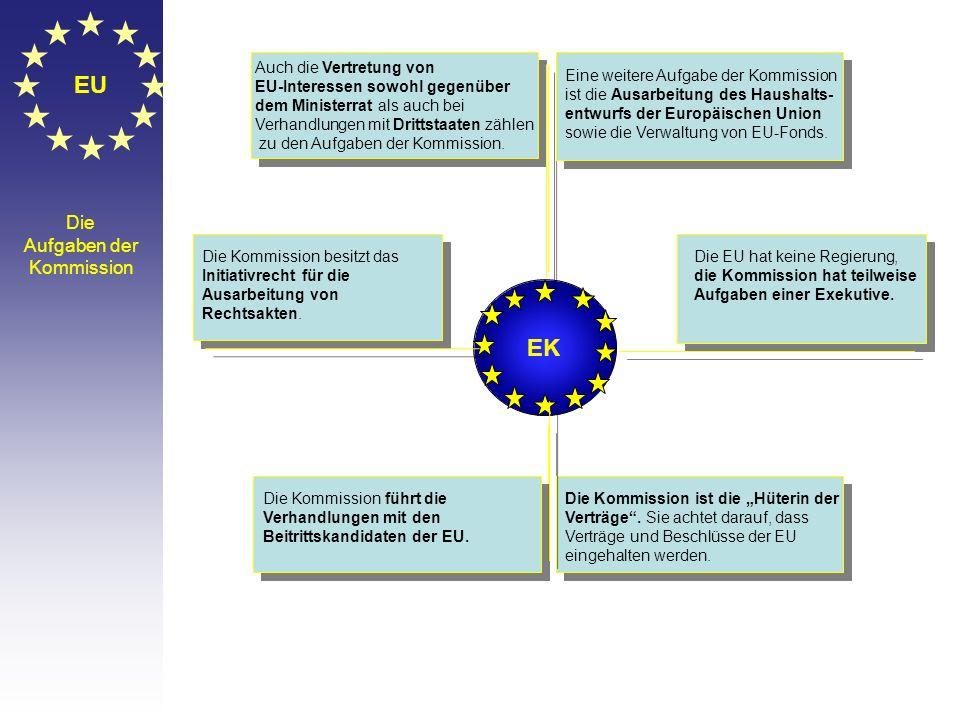 EU EK Die Aufgaben der Kommission Auch die Vertretung von