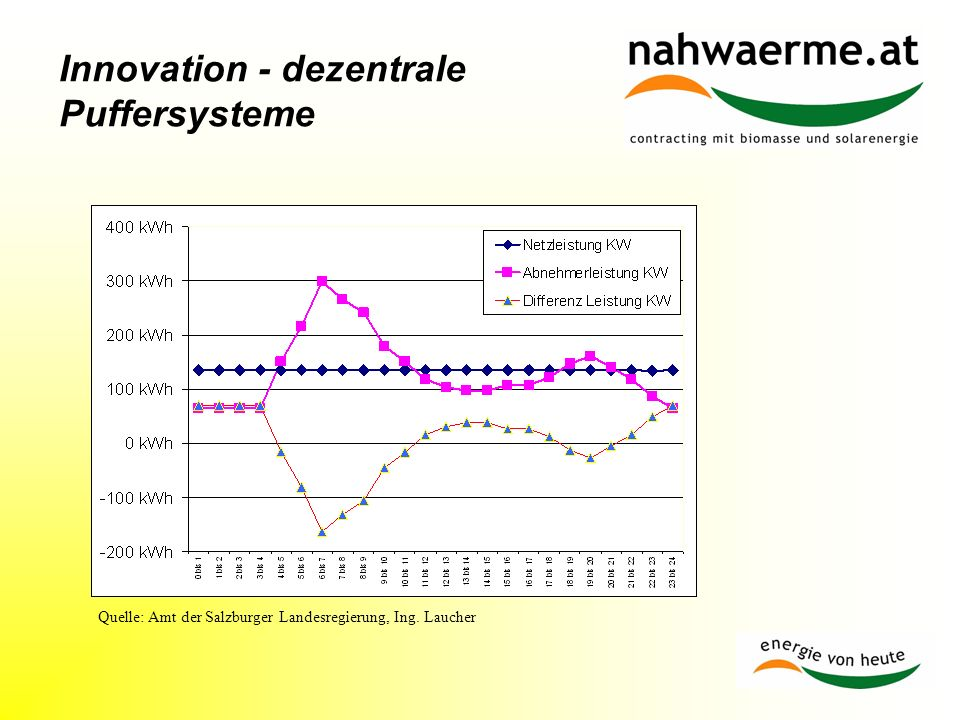 Innovation - dezentrale Puffersysteme