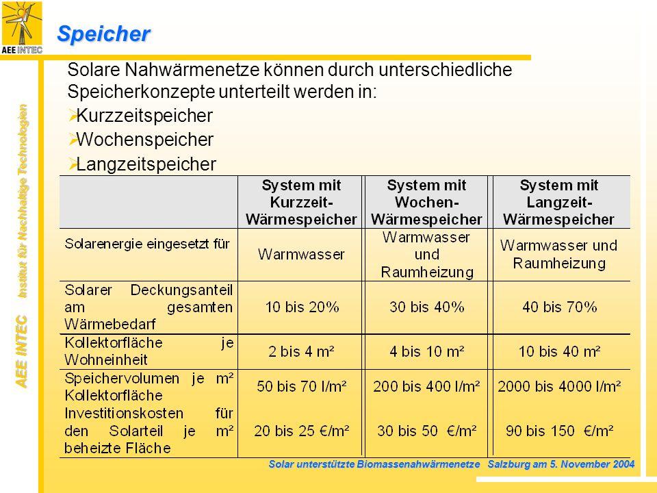 Speicher Solare Nahwärmenetze können durch unterschiedliche Speicherkonzepte unterteilt werden in: Kurzzeitspeicher.