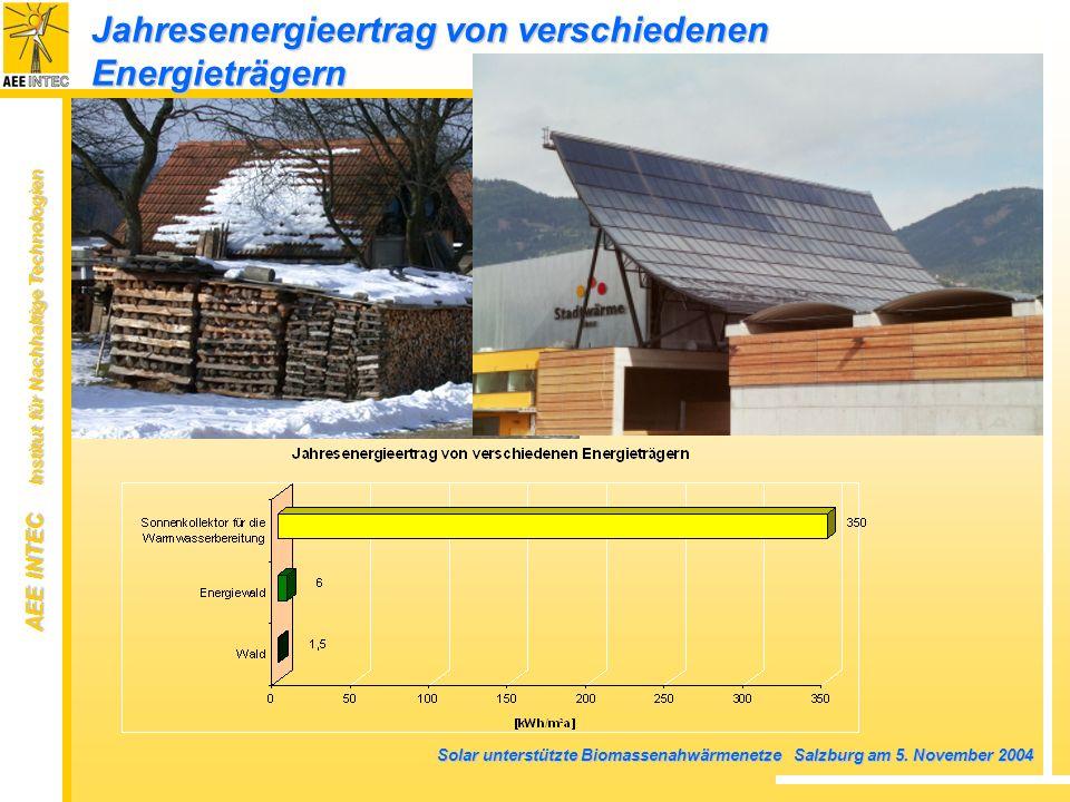 Jahresenergieertrag von verschiedenen Energieträgern