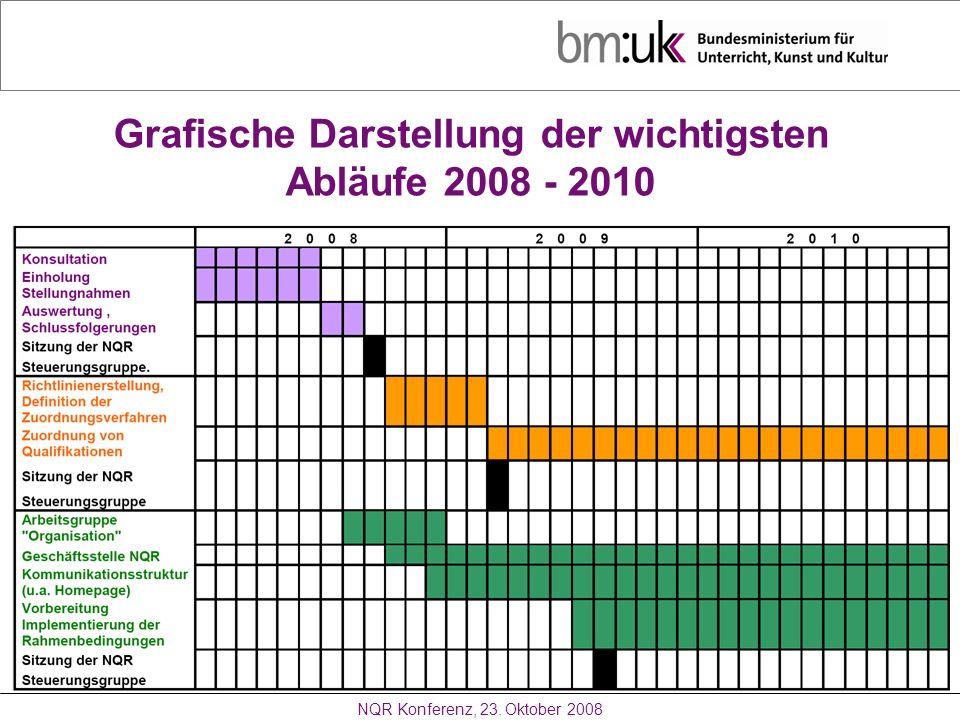 Grafische Darstellung der wichtigsten Abläufe 2008 - 2010