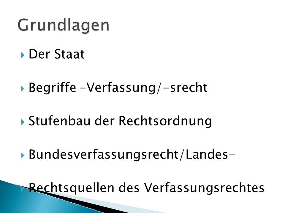 Grundlagen Der Staat Begriffe –Verfassung/-srecht