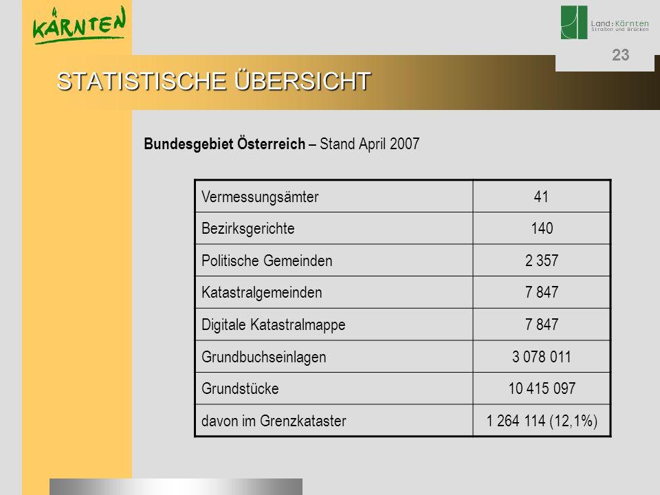 STATISTISCHE ÜBERSICHT