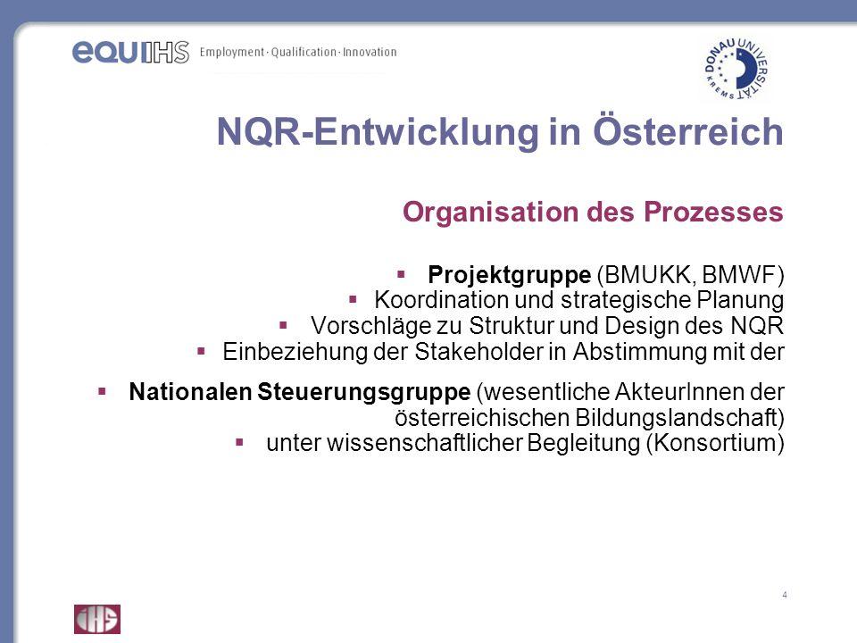 NQR-Entwicklung in Österreich