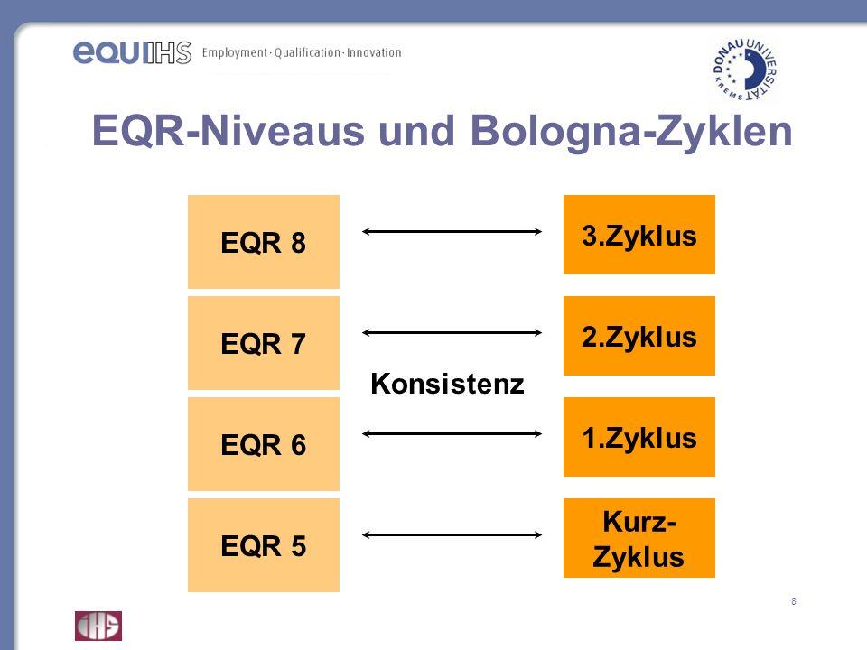 EQR-Niveaus und Bologna-Zyklen