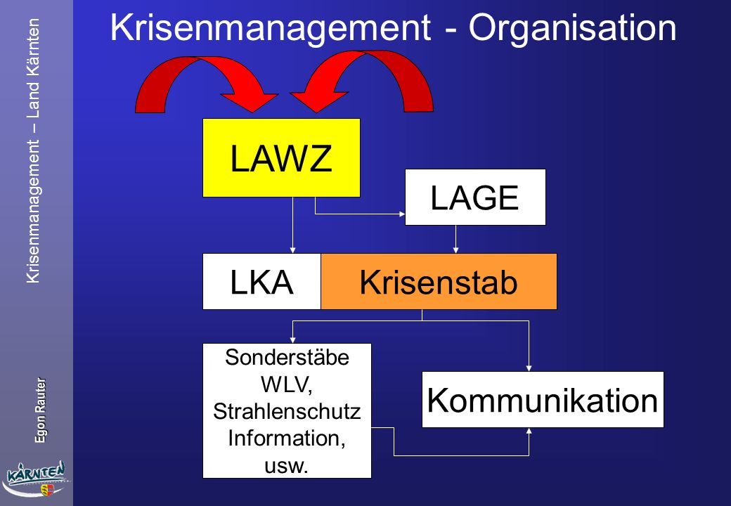 Krisenmanagement - Organisation