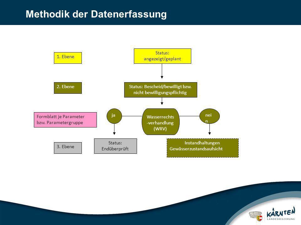 Methodik der Datenerfassung