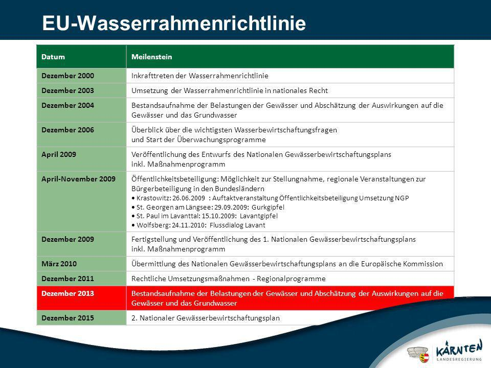 EU-Wasserrahmenrichtlinie