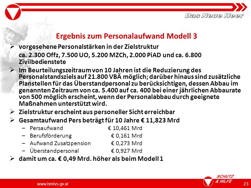Ergebnis zum Personalaufwand Modell 3