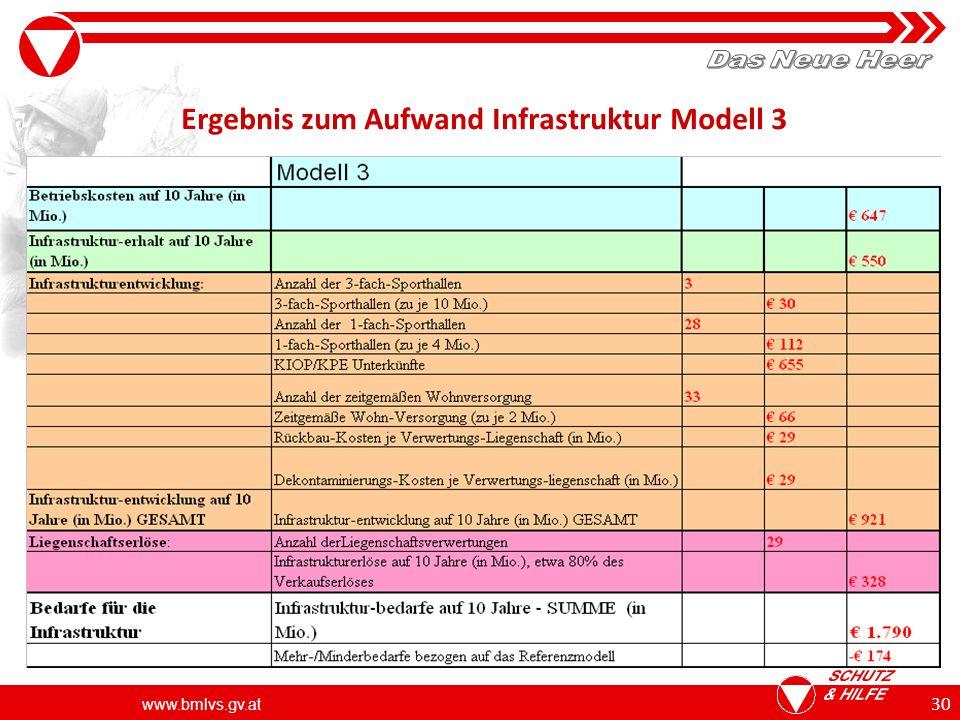 Ergebnis zum Aufwand Infrastruktur Modell 3