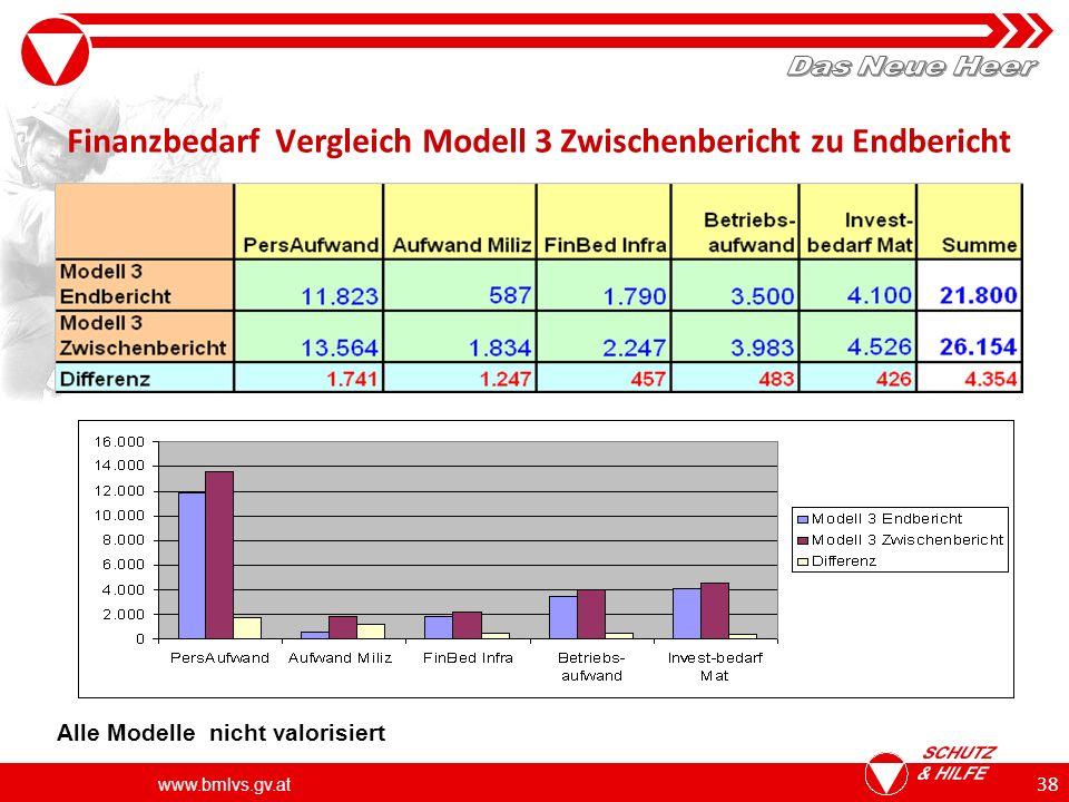 Finanzbedarf Vergleich Modell 3 Zwischenbericht zu Endbericht