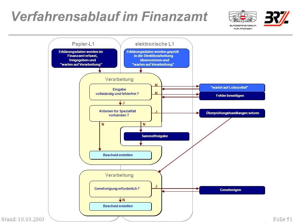 Verfahrensablauf im Finanzamt