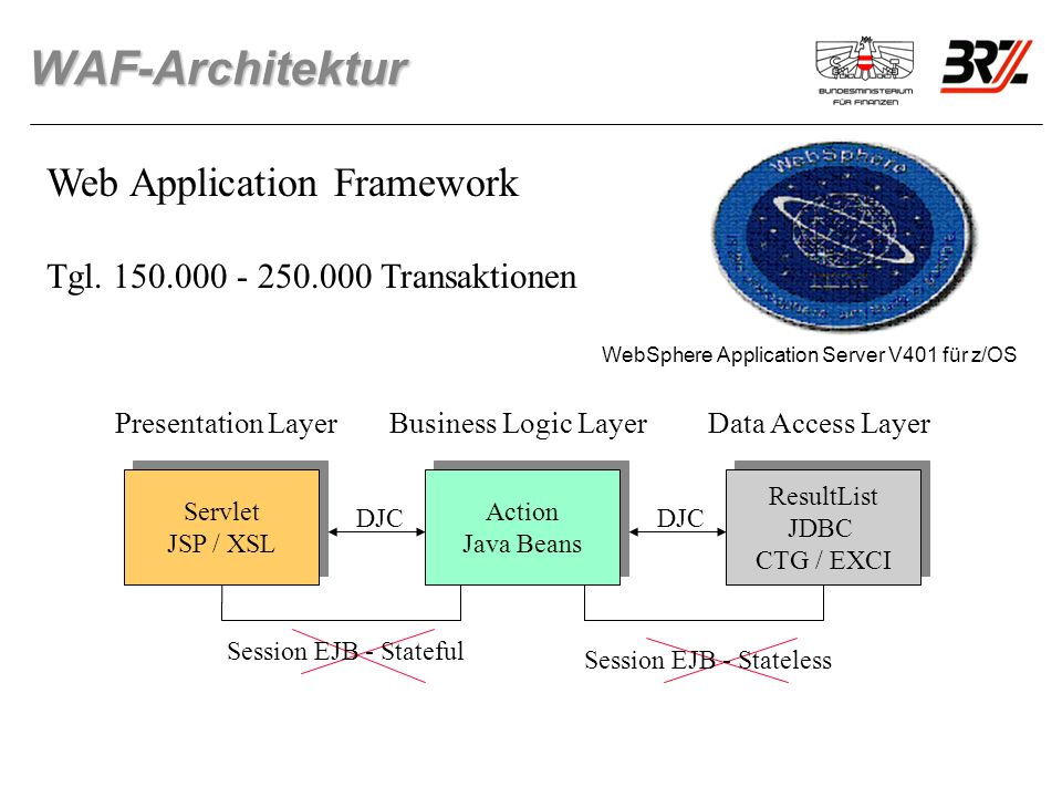 WAF-Architektur Web Application Framework