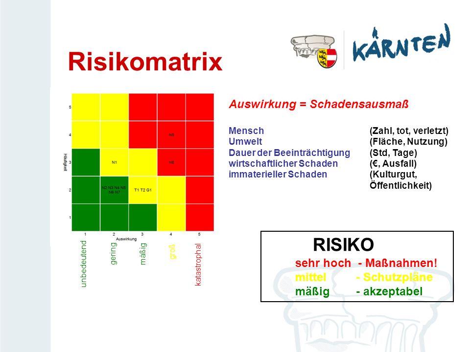 Risikomatrix RISIKO mäßig Auswirkung = Schadensausmaß