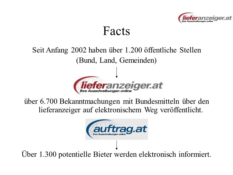 Facts Seit Anfang 2002 haben über 1.200 öffentliche Stellen