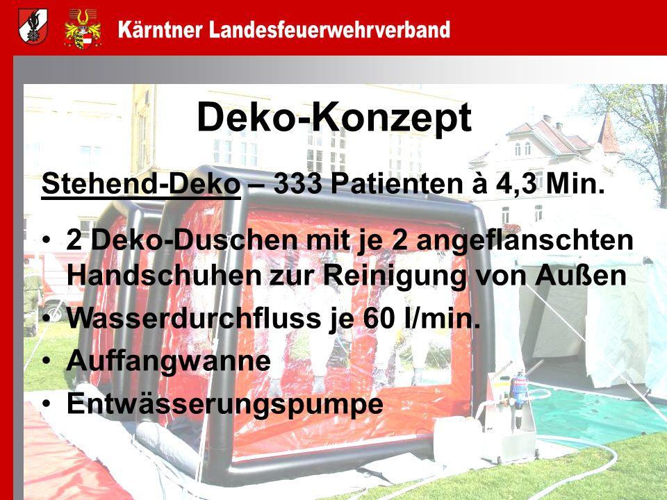 Deko-Konzept Stehend-Deko – 333 Patienten à 4,3 Min.