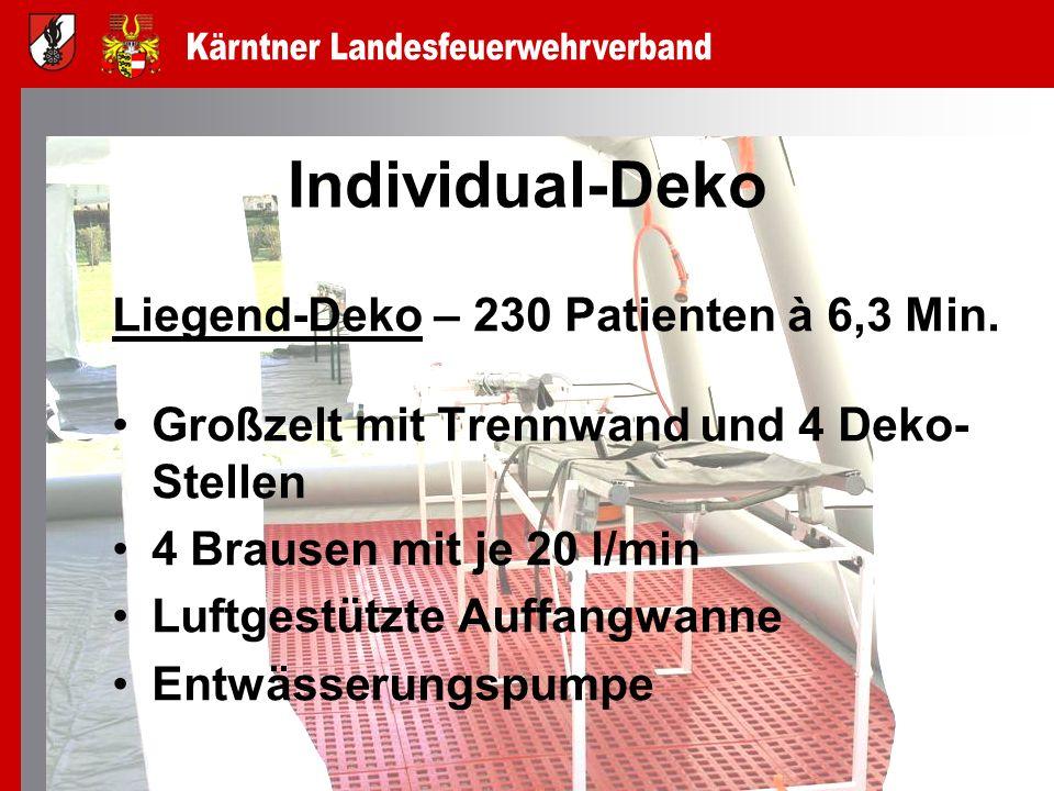 Individual-Deko Liegend-Deko – 230 Patienten à 6,3 Min.