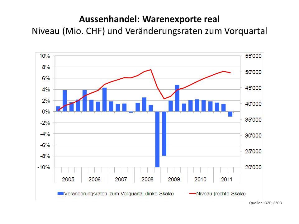 Aussenhandel: Warenexporte real Niveau (Mio