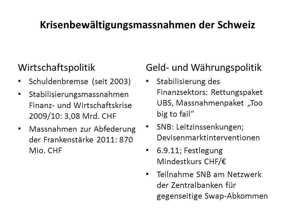 Krisenbewältigungsmassnahmen der Schweiz