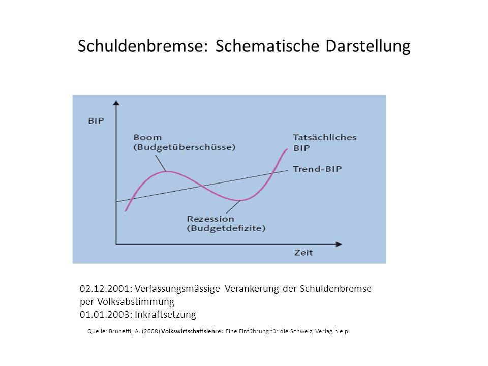 Schuldenbremse: Schematische Darstellung