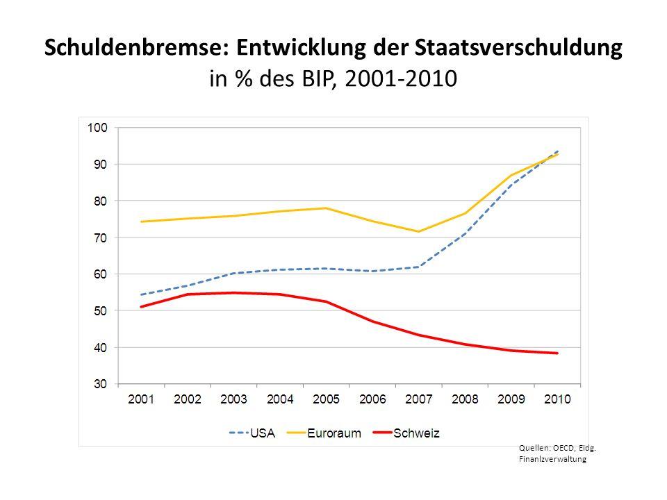 Schuldenbremse: Entwicklung der Staatsverschuldung in % des BIP, 2001-2010