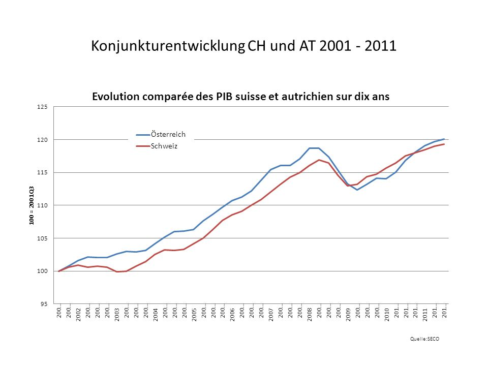Konjunkturentwicklung CH und AT 2001 - 2011
