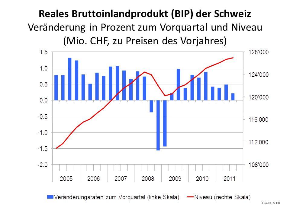 Reales Bruttoinlandprodukt (BIP) der Schweiz Veränderung in Prozent zum Vorquartal und Niveau (Mio. CHF, zu Preisen des Vorjahres)