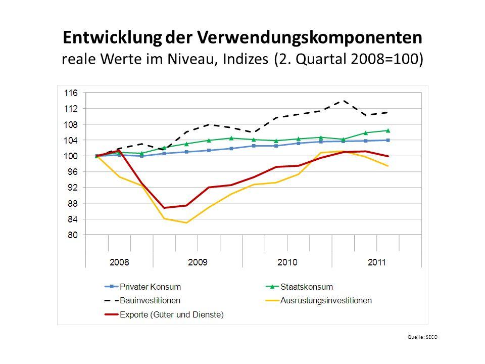 Entwicklung der Verwendungskomponenten reale Werte im Niveau, Indizes (2. Quartal 2008=100)