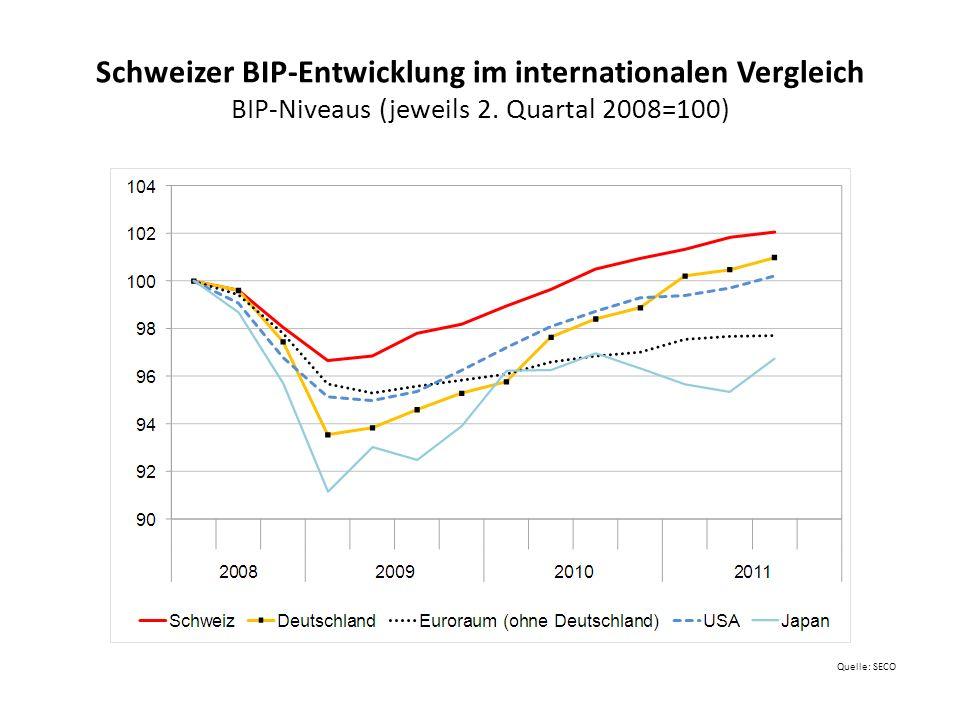 Schweizer BIP-Entwicklung im internationalen Vergleich BIP-Niveaus (jeweils 2. Quartal 2008=100)