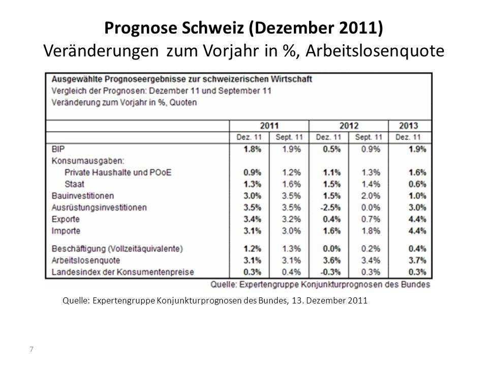 Prognose Schweiz (Dezember 2011) Veränderungen zum Vorjahr in %, Arbeitslosenquote