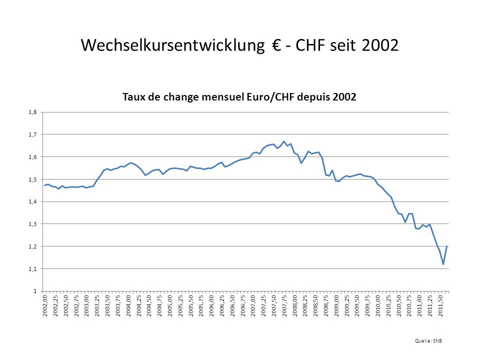 Wechselkursentwicklung € - CHF seit 2002