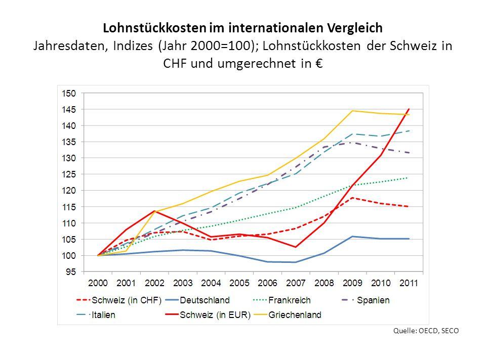 Lohnstückkosten im internationalen Vergleich Jahresdaten, Indizes (Jahr 2000=100); Lohnstückkosten der Schweiz in CHF und umgerechnet in €